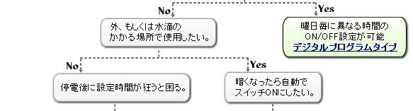 �����ޡ����Ӥʤ�Web Shop ��Ȥ�Υե?���㡼�Ȥǡ��������ũ�Τ�������ǻ��Ѥ�����*�Ť��ʤä��鼫ư�ǥ����å�ON,���뤯�ʤä��鼫ư�ǥ����å�OFF�θ������ե����ס�6���֤ޤǤ����Ťʤ�¿��ΥХåƥ��¢�����ס��ǥ�����ץ?��ॿ���ޡ��⡣�����ޡ������Τ�Web Shop��Ȥꡣ