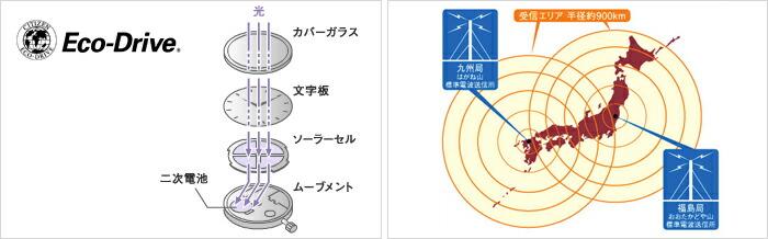 シチズン アテッサ エコドライブ ソーラー電波 クロノグラフ AT6010-59P  メンズ