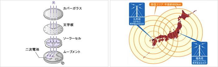 インディペンデント ソーラー電波 KL3-510-51 メンズ