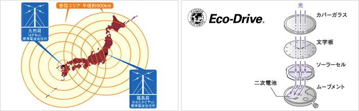 シチズン プロマスター クロノグラフ パイロット ソーラー電波 BY0084-56E メンズ