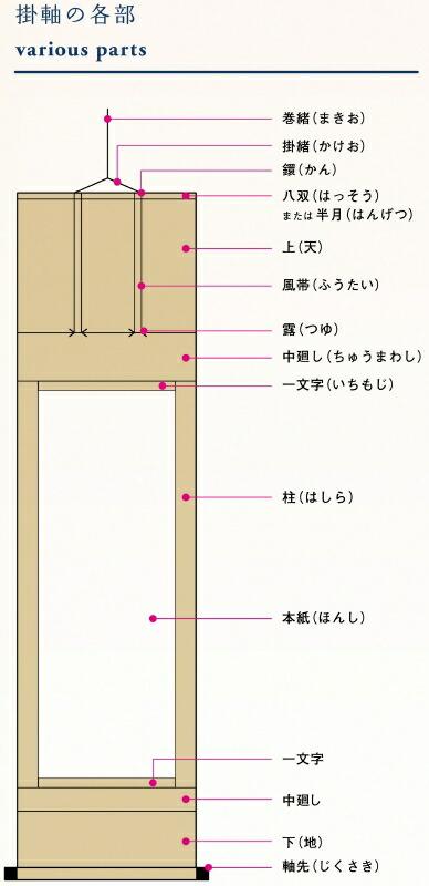 掛軸の各部位・名称