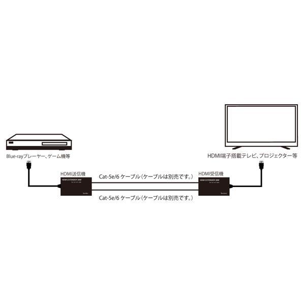 【送料無料】テック HDMI延長器 30m対応 TEHDMIEX30
