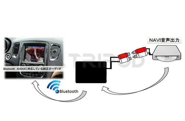 Bluetooth AUDIOに対応している純正オーディオなどに音声を入力できます。Bluetoothトランスミッター