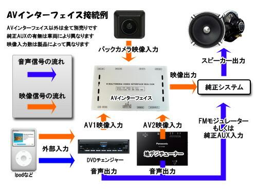 AVインターフェース接続図