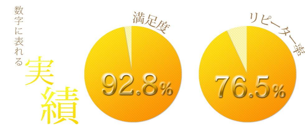 数字に表れる実績/満足度92.8%/リピーター率76.5%