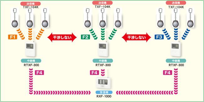 同じ物件に送信機、中継機を多数設置する場合