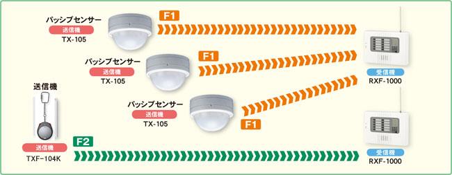1物件に多数のパッシブセンサ送信機と他の送信機を設置する場合