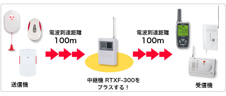 中継器を追加すると電波到達距離が延びます!
