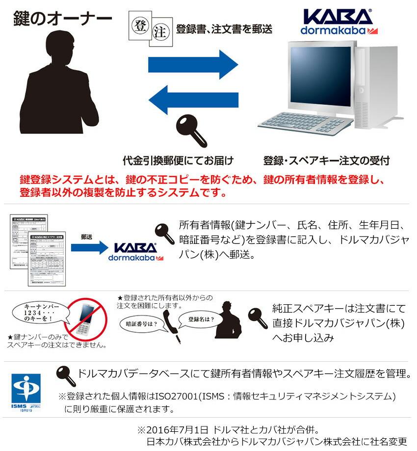 鍵の不正コピーを防ぐドルマカバ鍵登録システム