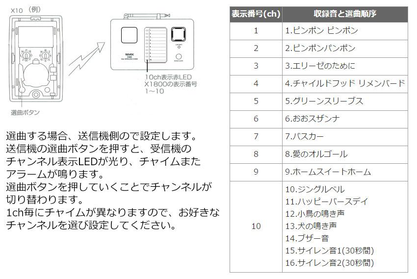 10ch表示と選曲について
