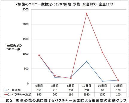 細菌のコロニー数増加実証グラフ
