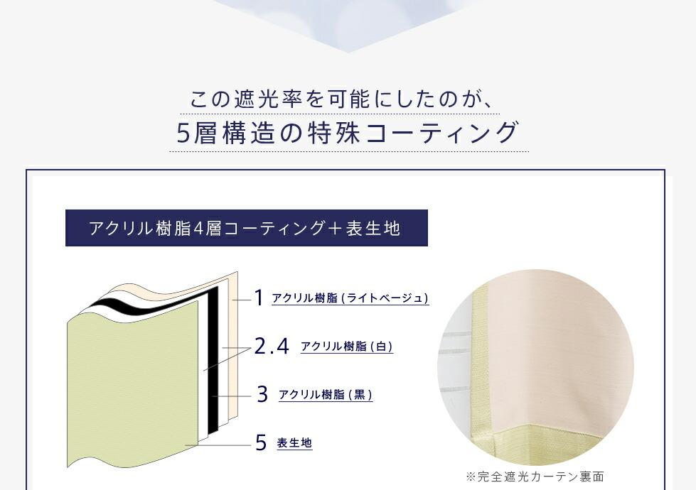 アクリル樹脂コーティング