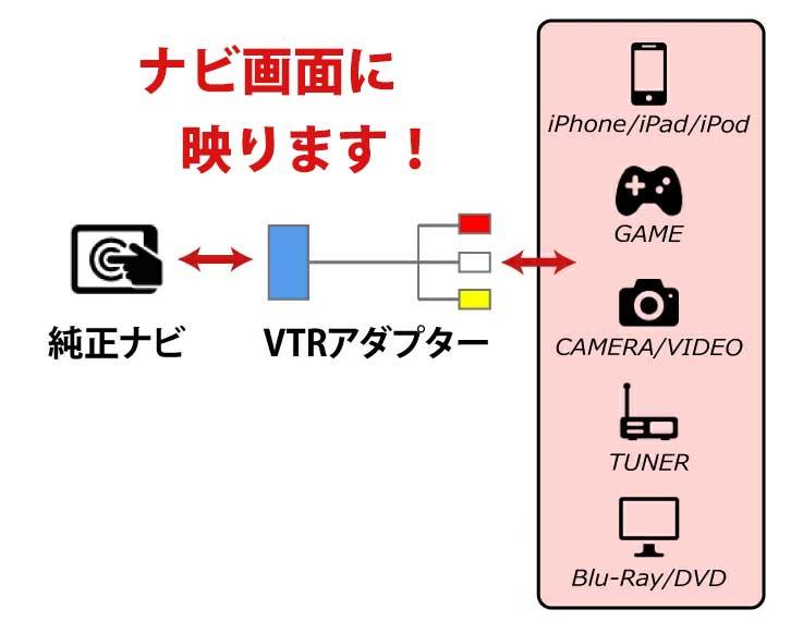 トヨタ/ダイハツ/LEXUS 純正ナビゲーション用 汎用 外部入力 VTRアダプター