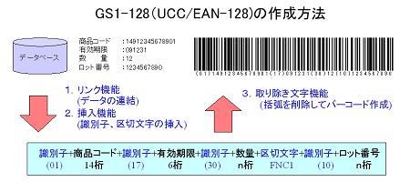 GS1-128作成方法