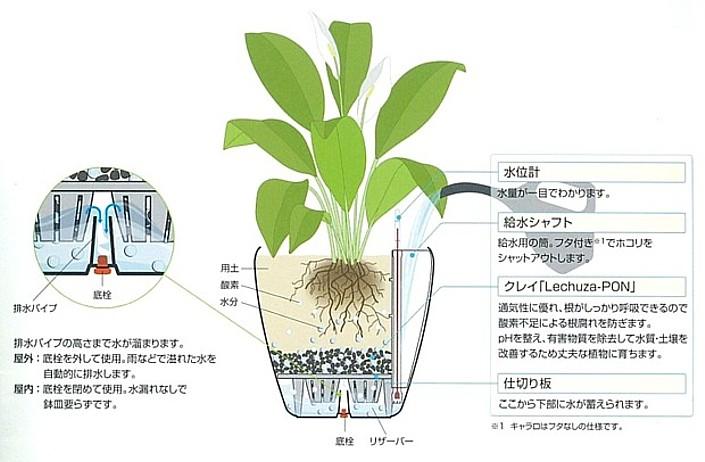 水やりは、最長12週間不要の灌水システムです。
