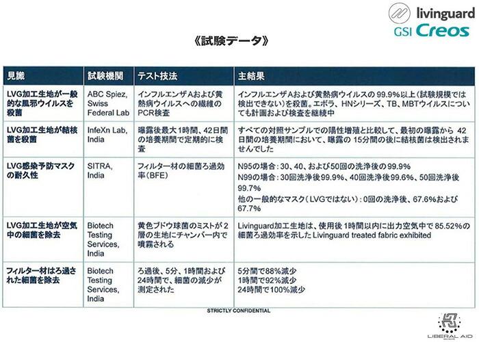 N95 リビングガード アンチウイルスマスク 試験データ