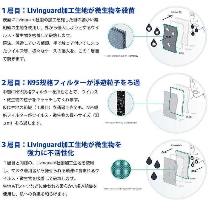 N95 リビングガード アンチウイルスマスク 感染防止