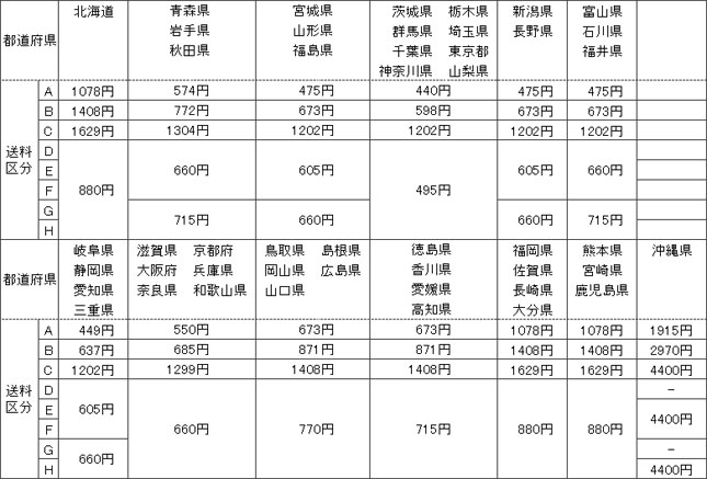 都道府県別・区分別送料表