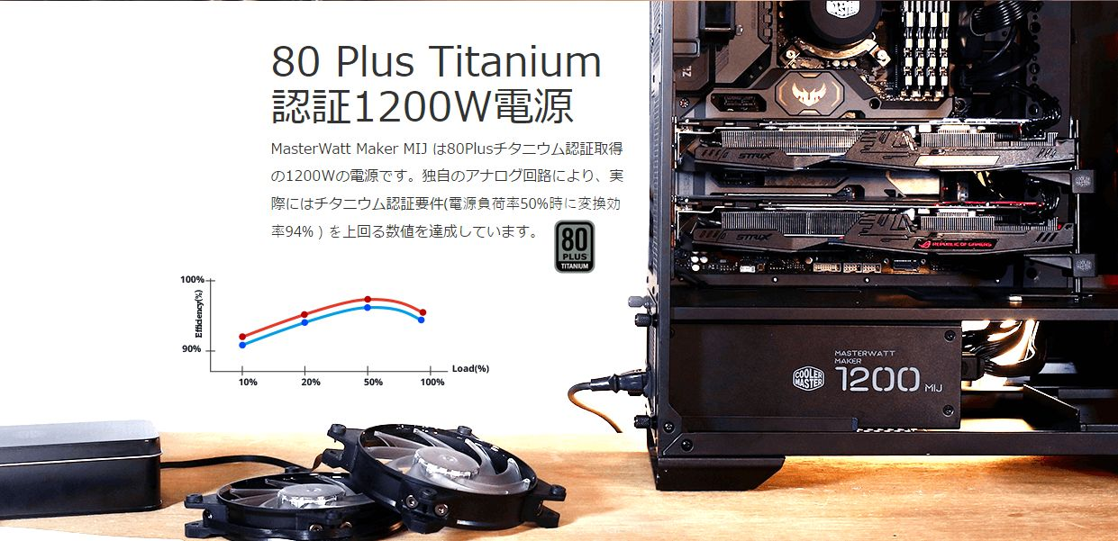 80 Plus Titanium 認証1200W電源MasterWatt Maker MIJ は80Plusチタニウム認証取得の1200Wの電源です。独自のアナログ回路により、実際にはチタニウム認証要件(電源負荷率50%時に変換効率94%)を上回る数値を達成しています。