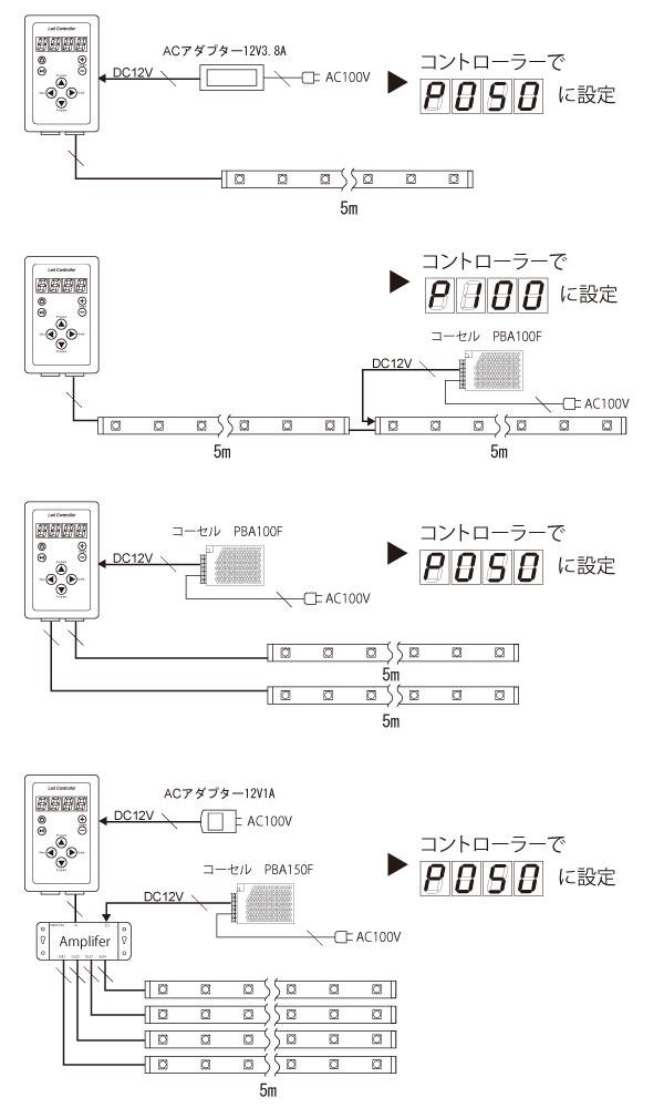 Super流れるRGBテープLEDの接続