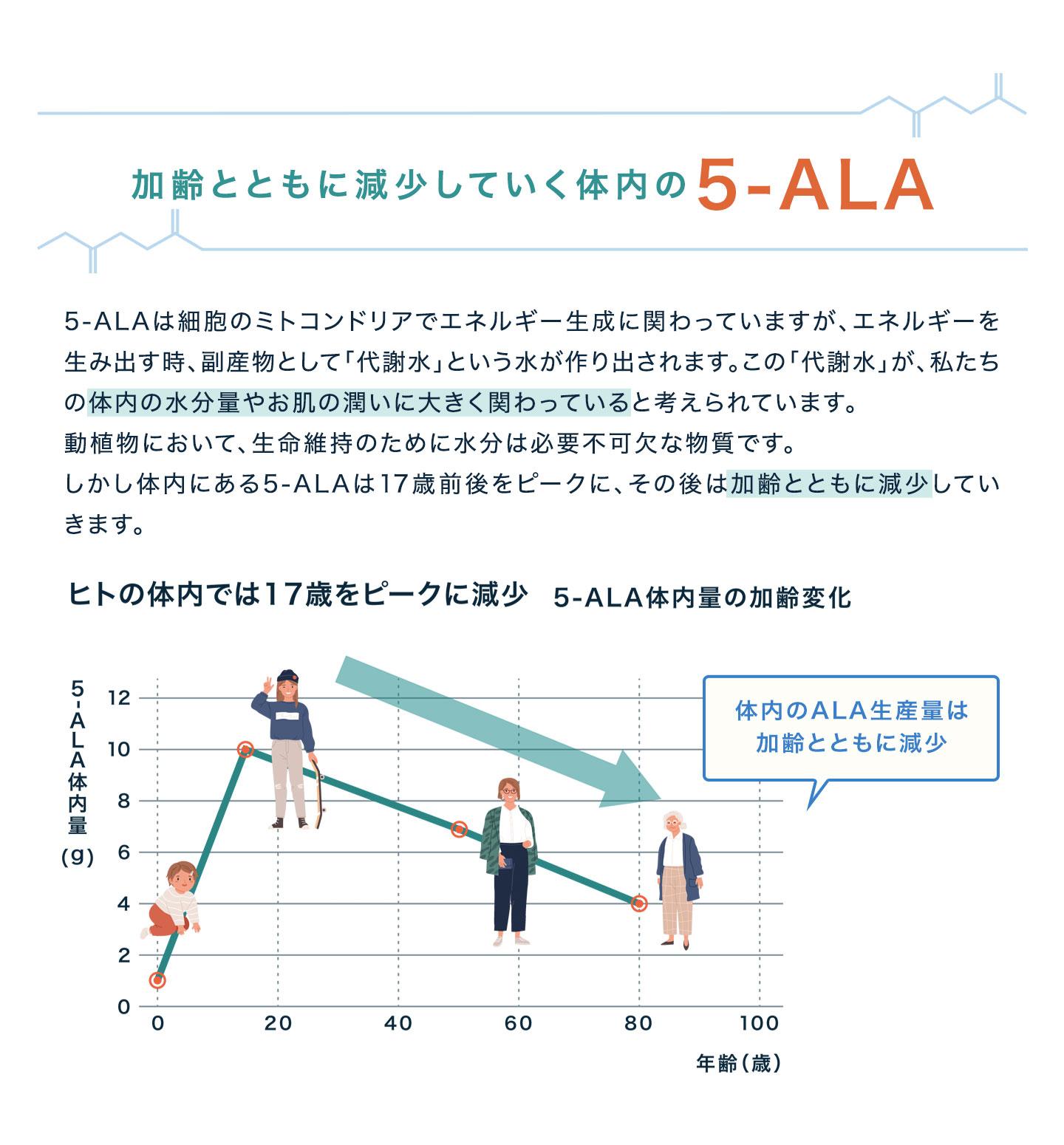 加齢とともに減少していく体内の5-ALA