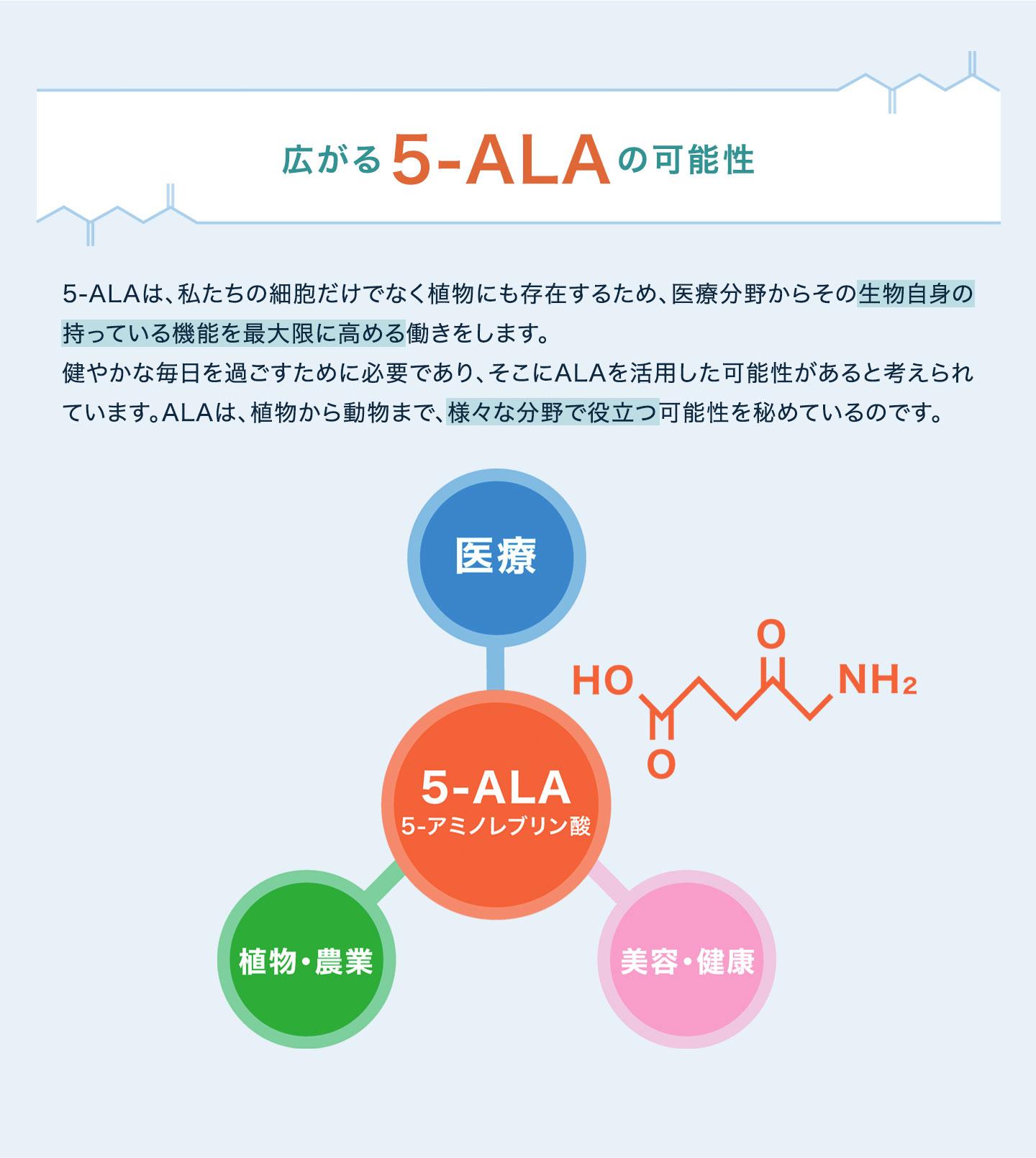 広がる5-ALAの可能性