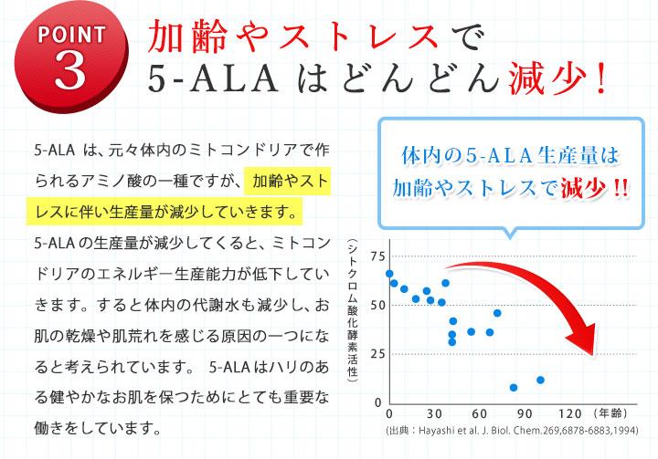 ポイント3 加齢やストレスでALAはどんどん減少!