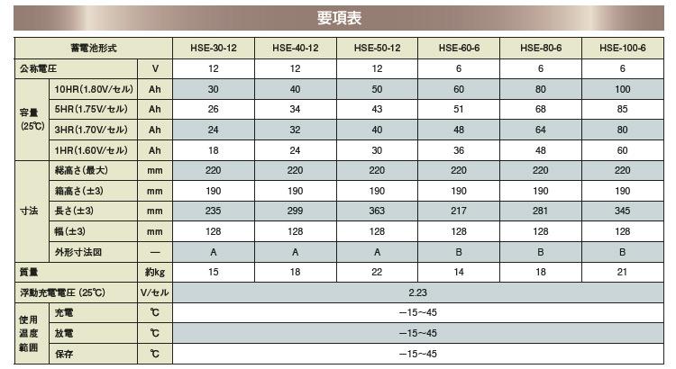 日立化成産業用バッテリー HSEシリーズ