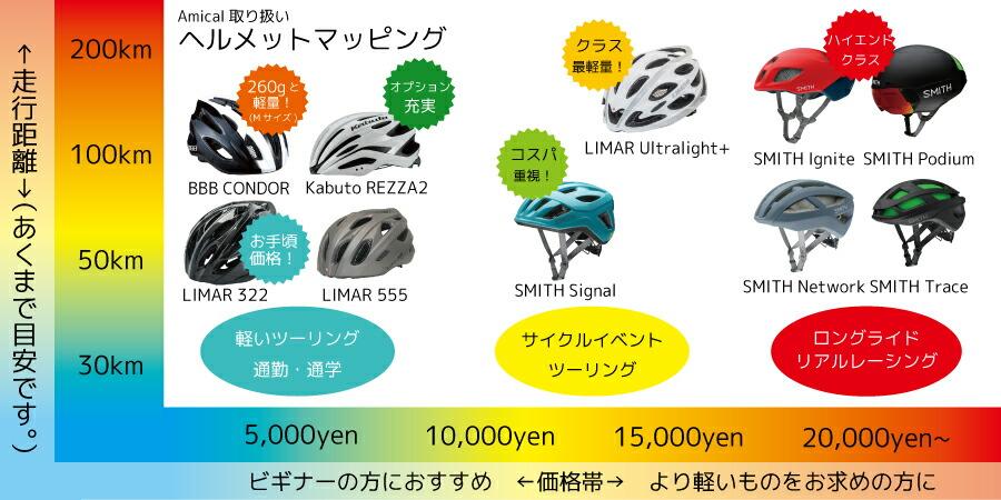 ヘルメット価格帯と使用目的