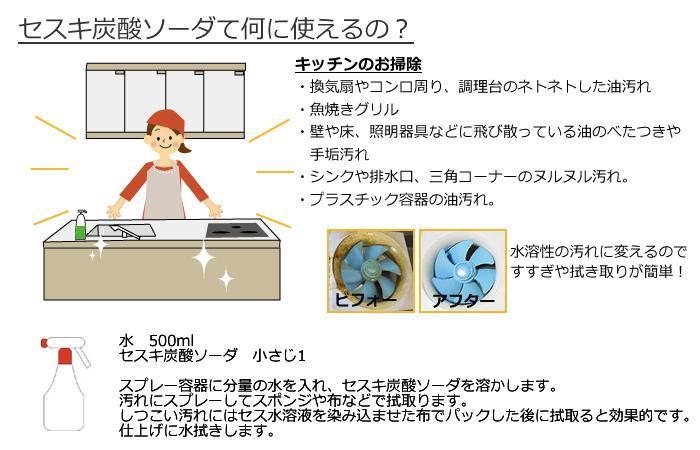 使い方 キッチン
