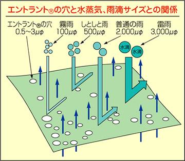 【富士ビニール工業】レインストーリー300M~EL(上下セット)【業務用・作業用・レインコート】