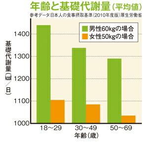 年齢と基礎代謝量(平均値)