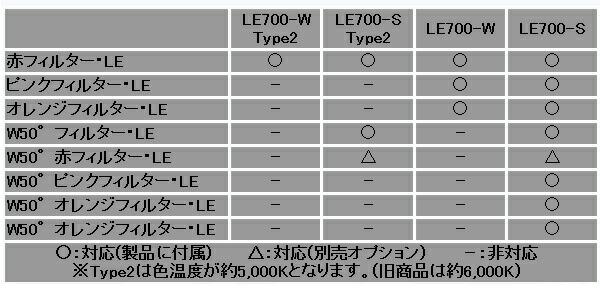 各フィルター対応/付属品構成
