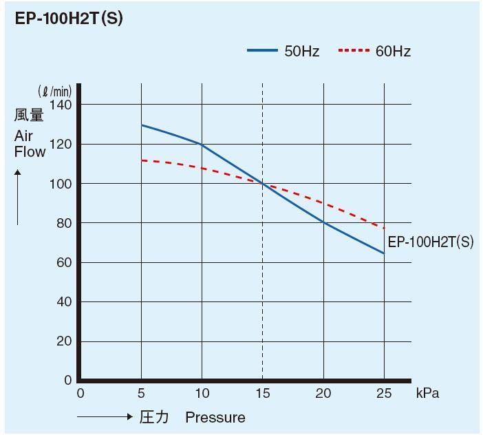 性能曲線 AP-30/40