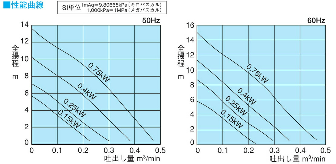 性能曲線 XP