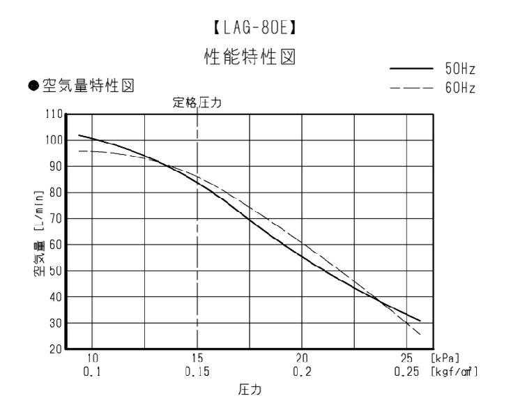 空気量 日東工器 メドー LAG-80E