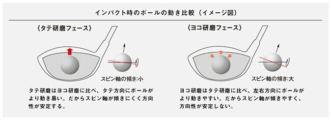 インパクト時のボールの動き比較