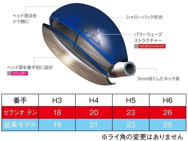 番手別設計が生み出す、大きな飛びと安定した方向性
