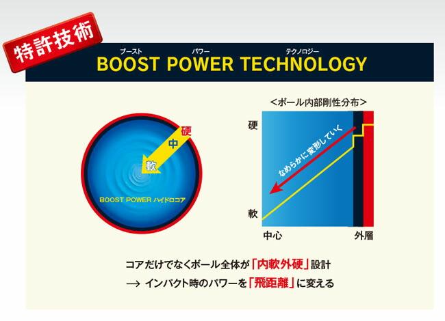 ブーストパワーテクノロジー
