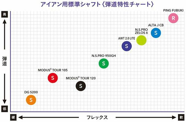 G700 シャフト弾道特性チャート