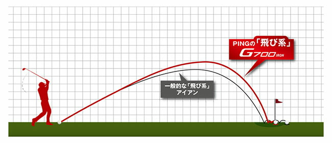PINGの飛び系は使える飛びだ