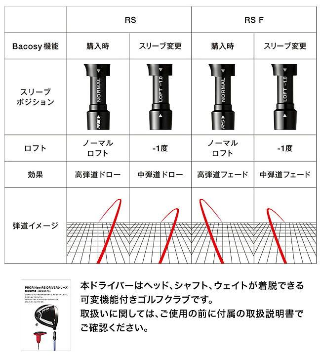 プロギア RSドライバー Bacosy機能説明