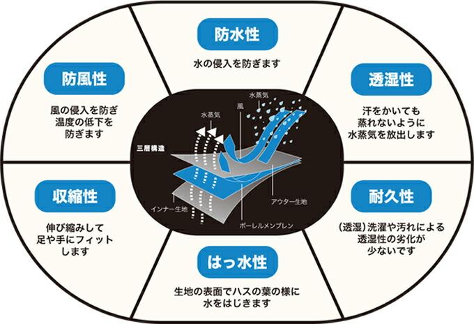 防水 反射 サイクリングソックス