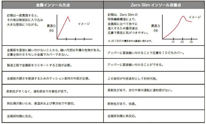 踏抜き防止インソール ゼロスリム比較