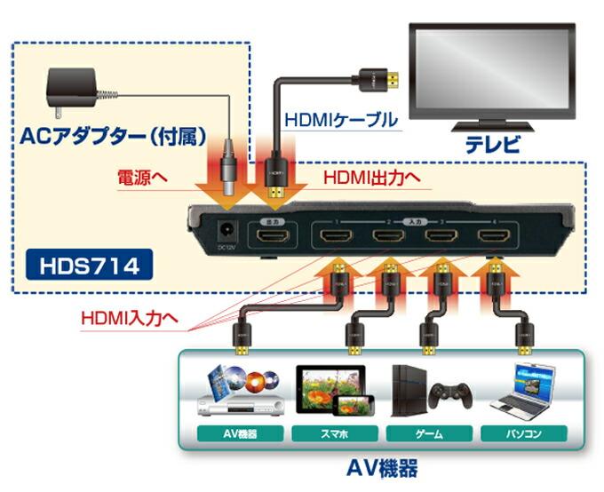 HDS714