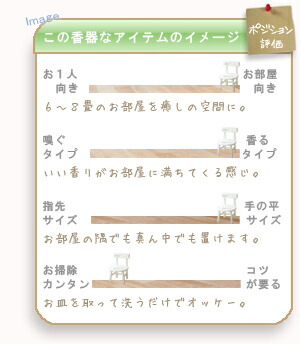 アロマランプミントのイメージ表