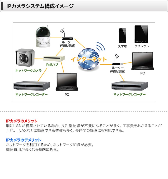 IPカメラシステム構成イメージ