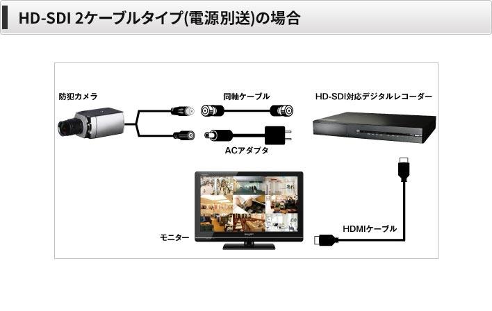 HD-SDI2ケーブルの場合