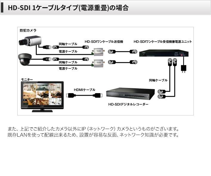 HD-SDI1ケーブルの場合
