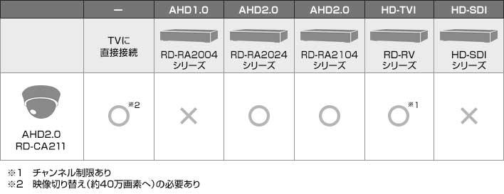 table_rdca211.jpg